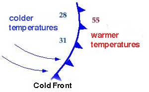 What Does This Symbol Indicate On A Weather Map.Weather Fronts