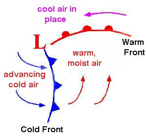 Warm Front Symbol Weather Map.Weather Fronts